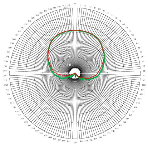 RHCP Cavity Backed Spiral Antenna Gain Plots and Test Data